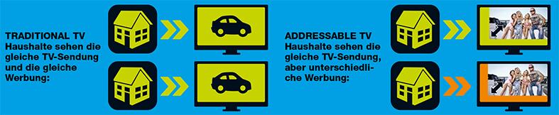 WarumAddressableTV
