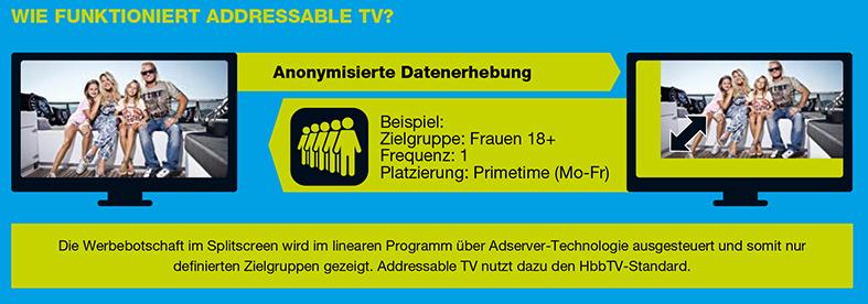 wiefunktioniertAddressableTV